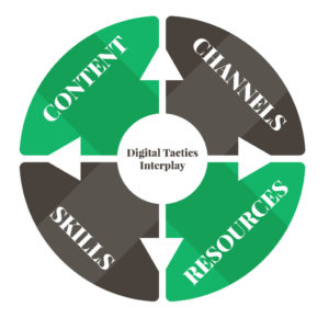 Digital Tactics Interplay